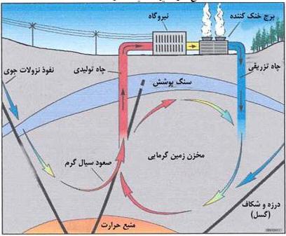 دانلود تحقیق انرژی گرمایی زمین
